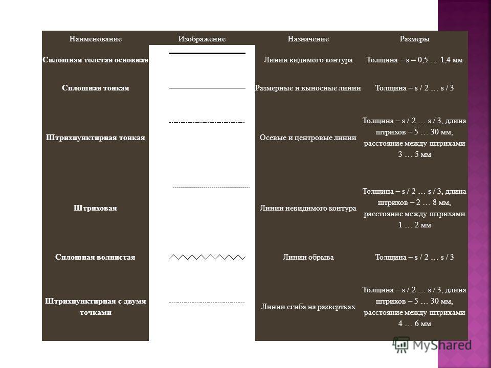 НаименованиеИзображениеНазначениеРазмеры Сплошная толстая основнаяЛинии видимого контураТолщина – s = 0,5 … 1,4 мм Сплошная тонкаяРазмерные и выносные линииТолщина – s / 2 … s / 3 Штрихпунктирная тонкаяОсевые и центровые линии Толщина – s / 2 … s / 3
