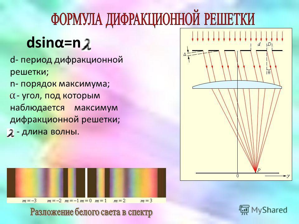 d- период дифракционной решетки; n- порядок максимума; - угол, под которым наблюдается максимум дифракционной решетки; - длина волны. dsinα=n