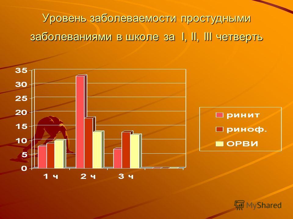 Уровень заболеваемости простудными заболеваниями в школе за I, II, III четверть