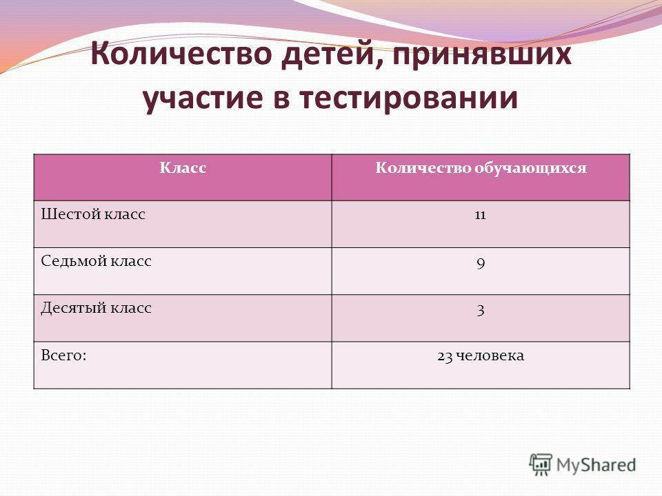 Количество детей, принявших участие в тестировании КлассКоличество обучающихся Шестой класс11 Седьмой класс9 Десятый класс3 Всего:23 человека