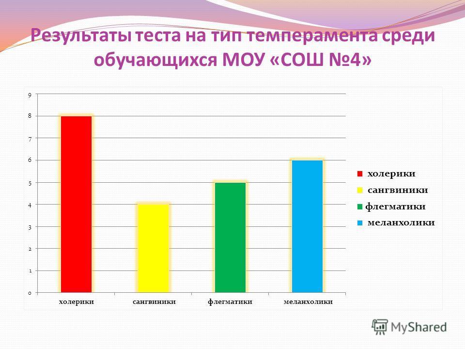 Результаты теста на тип темперамента среди обучающихся МОУ «СОШ 4»