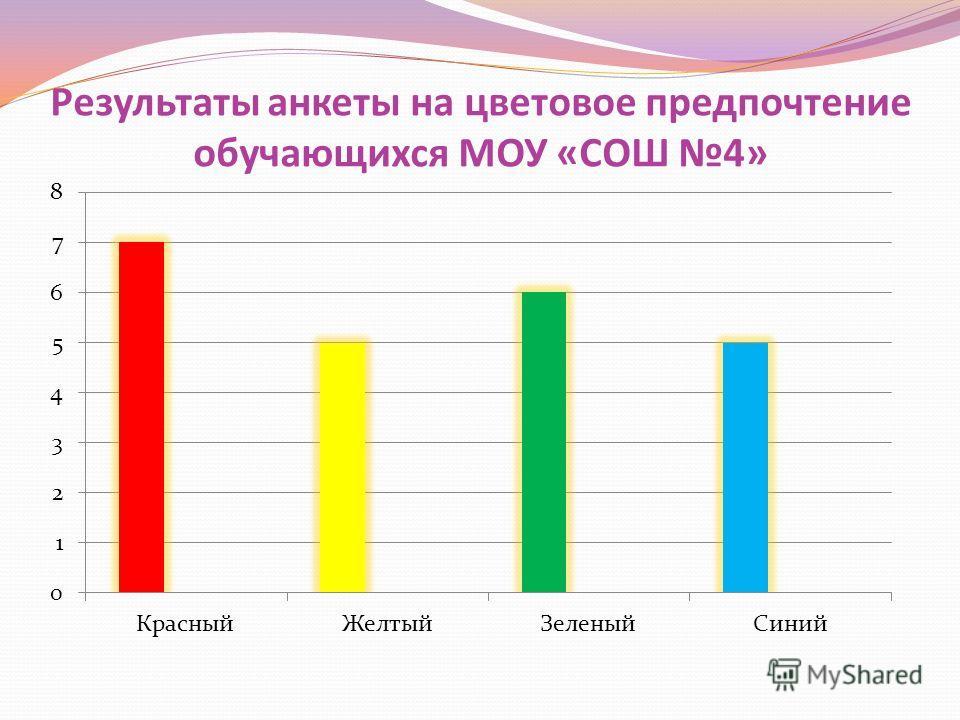 Результаты анкеты на цветовое предпочтение обучающихся МОУ «СОШ 4»