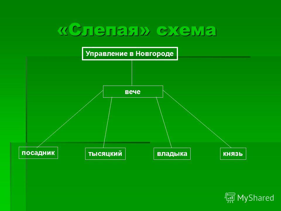 «Слепая» схема «Слепая» схема Управление в Новгороде вече посадник тысяцкийвладыкакнязь