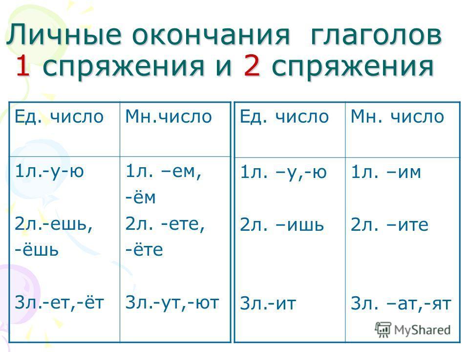 Личные окончания глаголов 1 спряжения и 2 спряжения Ед. числоМн. число 1л. –у,-ю 2л. –ишь 3л.-ит 1л. –им 2л. –ите 3л. –ат,-ят Ед. числоМн.число 1л.-у-ю 2л.-ешь, -ёшь 3л.-ет,-ёт 1л. –ем, -ём 2л. -ете, -ёте 3л.-ут,-ют