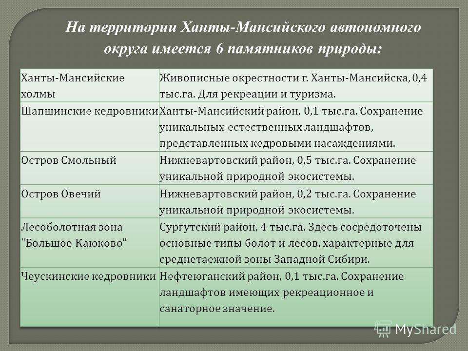 На территории Ханты-Мансийского автономного округа имеется 6 памятников природы: