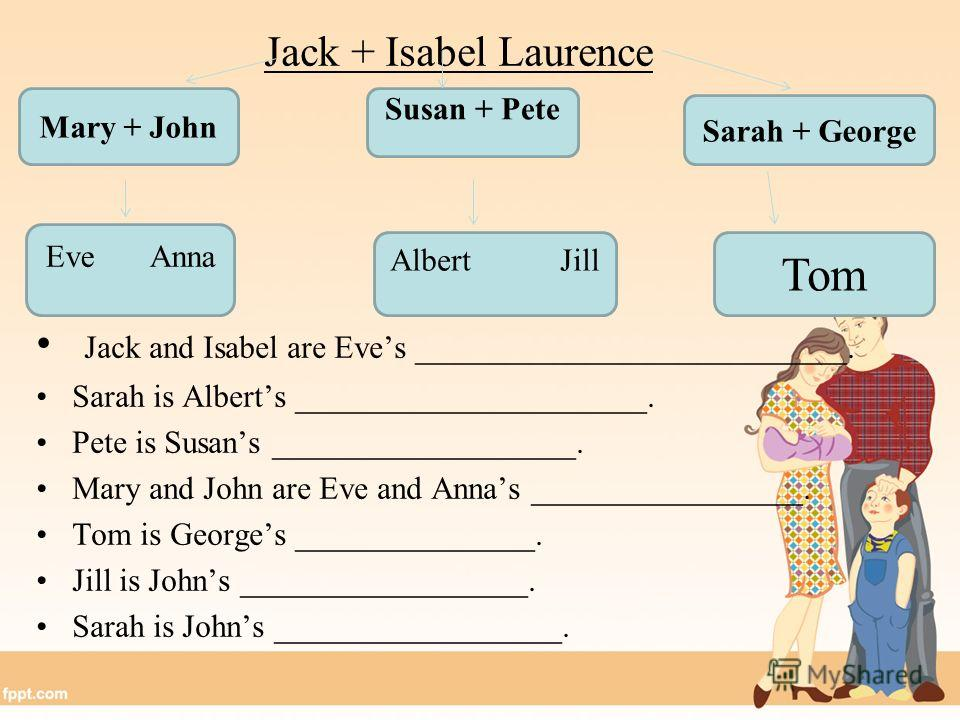 Jack + Isabel Laurence Jack and Isabel are Eves ___________________________. Sarah is Alberts ______________________. Pete is Susans ___________________. Mary and John are Eve and Annas _________________. Tom is Georges _______________. Jill is Johns