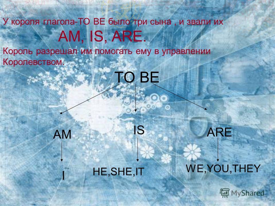 У короля глагола-TO BE было три сына, и звали их AM, IS, ARE. Король разрешал им помогать ему в управлении Королевством. TO BE AM IS ARE I HE,SHE,IT WE,YOU,THEY