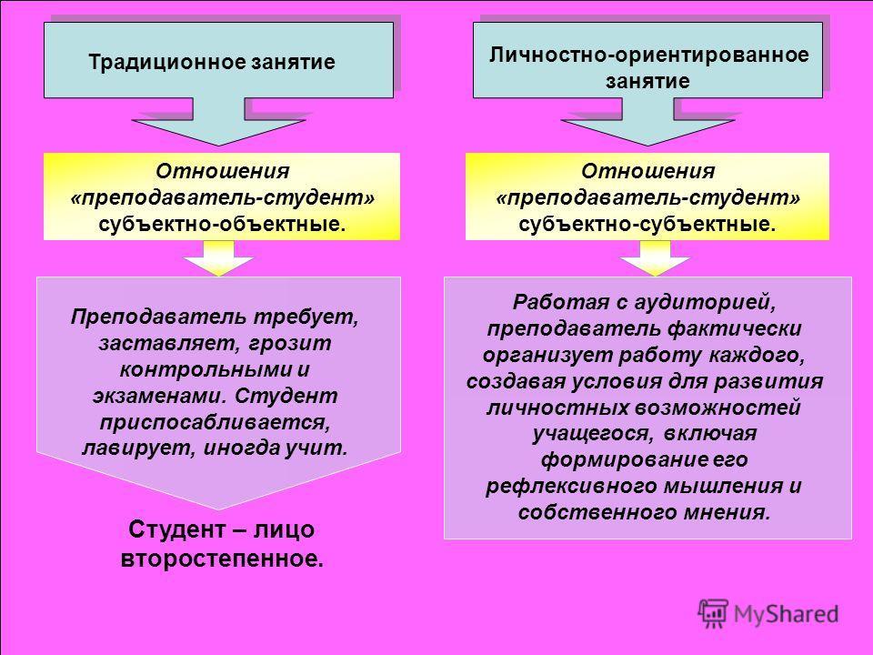 Студент – лицо второстепенное. Традиционное занятие Личностно-ориентированное занятие Отношения «преподаватель-студент» субъектно-объектные. Отношения «преподаватель-студент» субъектно-субъектные. Преподаватель требует, заставляет, грозит контрольным