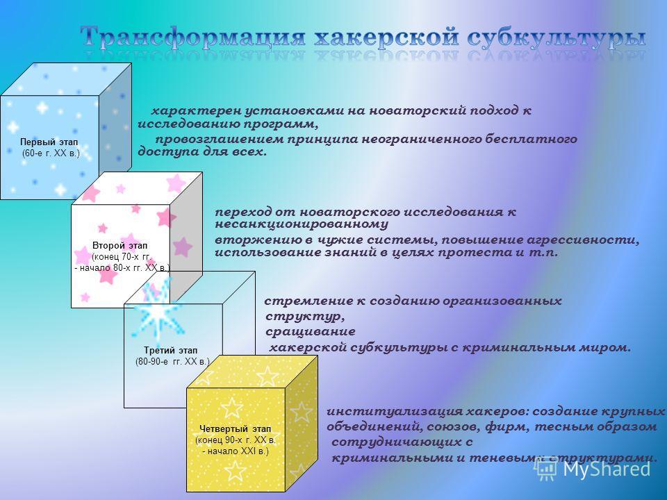 Первый этап (60-е г. XX в.) Второй этап (конец 70-х гг. - начало 80-х гг. XX в.) Третий этап (80-90-е гг. XX в.) Четвертый этап (конец 90-х г. XX в. - начало XXI в.) характерен установками на новаторский подход к исследованию программ, провозглашение