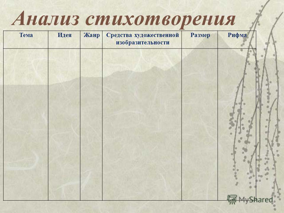 Анализ стихотворения ТемаИдеяЖанрСредства художественной изобразительности РазмерРифма