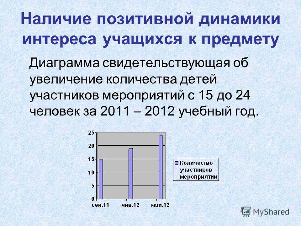Наличие позитивной динамики интереса учащихся к предмету Диаграмма свидетельствующая об увеличение количества детей участников мероприятий с 15 до 24 человек за 2011 – 2012 учебный год.