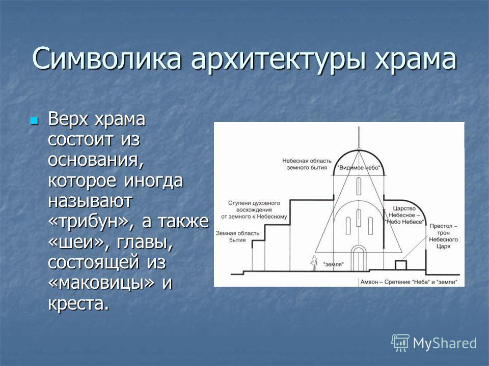 Символика архитектуры храма Верх храма состоит из основания, которое иногда называют «трибун», а также «шеи», главы, состоящей из «маковицы» и креста. Верх храма состоит из основания, которое иногда называют «трибун», а также «шеи», главы, состоящей