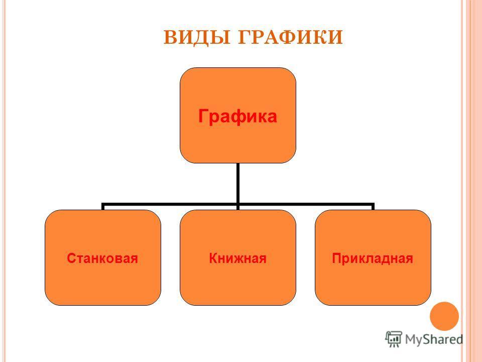 Графика СтанковаяКнижнаяПрикладная ВИДЫ ГРАФИКИ