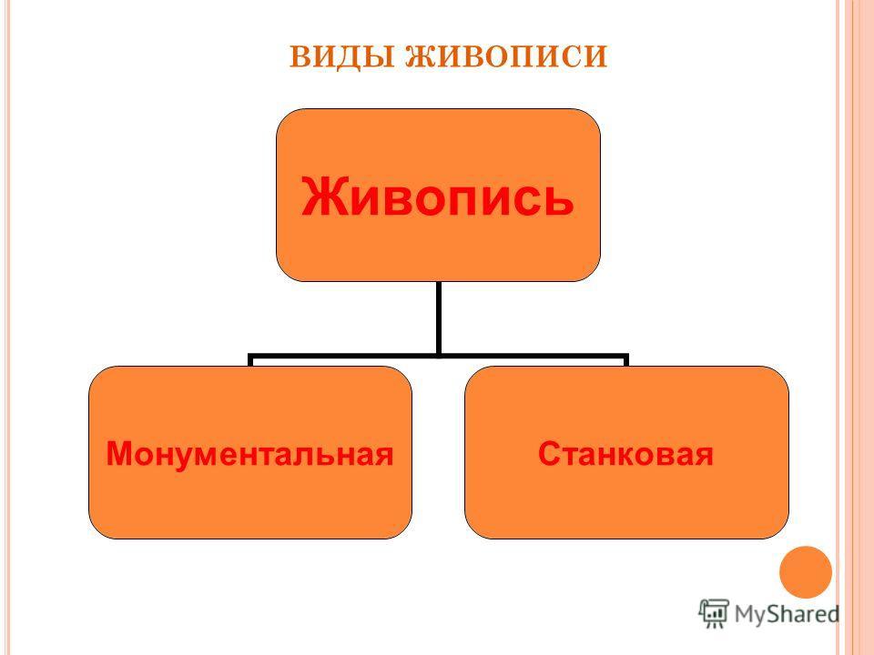 Живопись МонументальнаяСтанковая ВИДЫ ЖИВОПИСИ