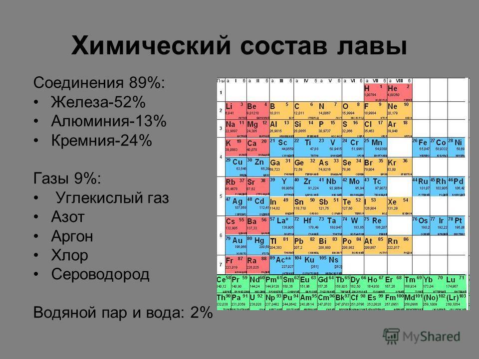 Химический состав лавы Соединения 89%: Железа-52% Алюминия-13% Кремния-24% Газы 9%: Углекислый газ Азот Аргон Хлор Сероводород Водяной пар и вода: 2%