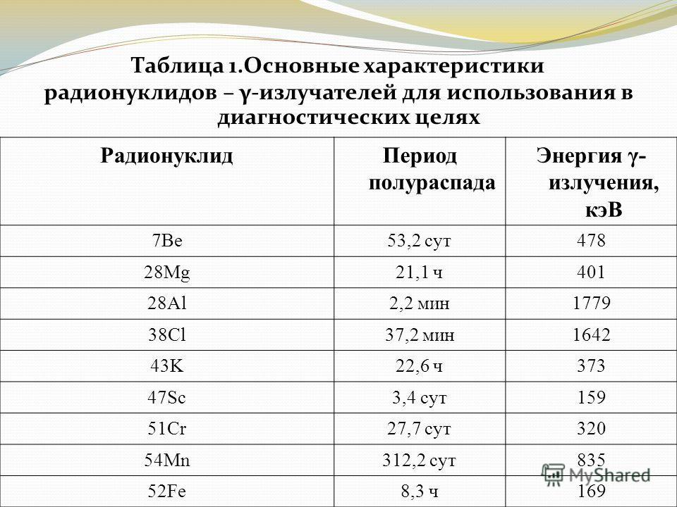 Таблица 1.Основные характеристики радионуклидов – γ-излучателей для использования в диагностических целях РадионуклидПериод полураспада Энергия γ- излучения, кэВ 7Be53,2 сут478 28Mg21,1 ч401 28Al2,2 мин1779 38Cl37,2 мин1642 43K22,6 ч373 47Sc3,4 сут15