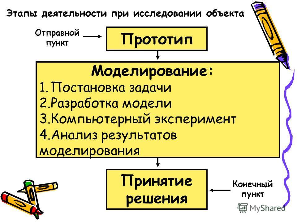 Прототип Отправной пункт Моделирование: 1.Постановка задачи 2.Разработка модели 3.Компьютерный эксперимент 4.Анализ результатов моделирования Принятие решения Конечный пункт Этапы деятельности при исследовании объекта