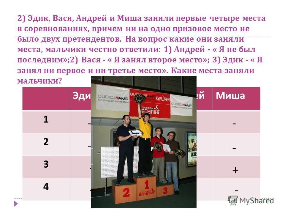2) Эдик, Вася, Андрей и Миша заняли первые четыре места в соревнованиях, причем ни на одно призовое место не было двух претендентов. На вопрос какие они заняли места, мальчики честно ответили : 1) Андрей - « Я не был последним »;2) Вася - « Я занял в