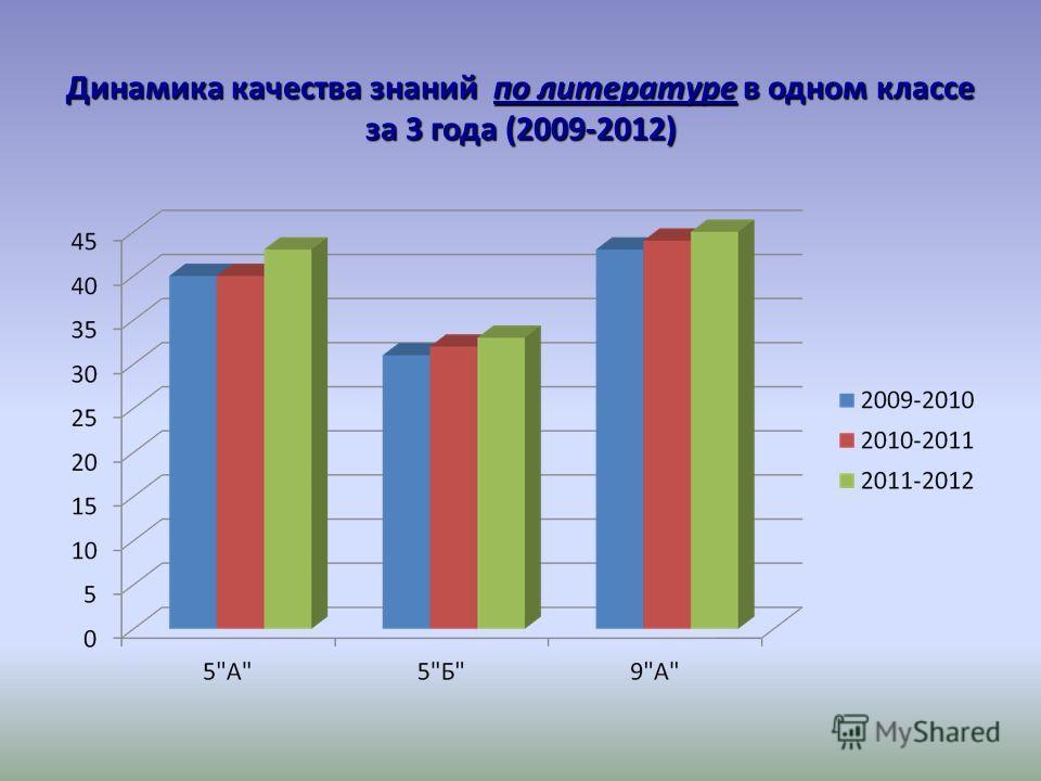 Динамика качества знаний по литературе в одном классе за 3 года (2009-2012)