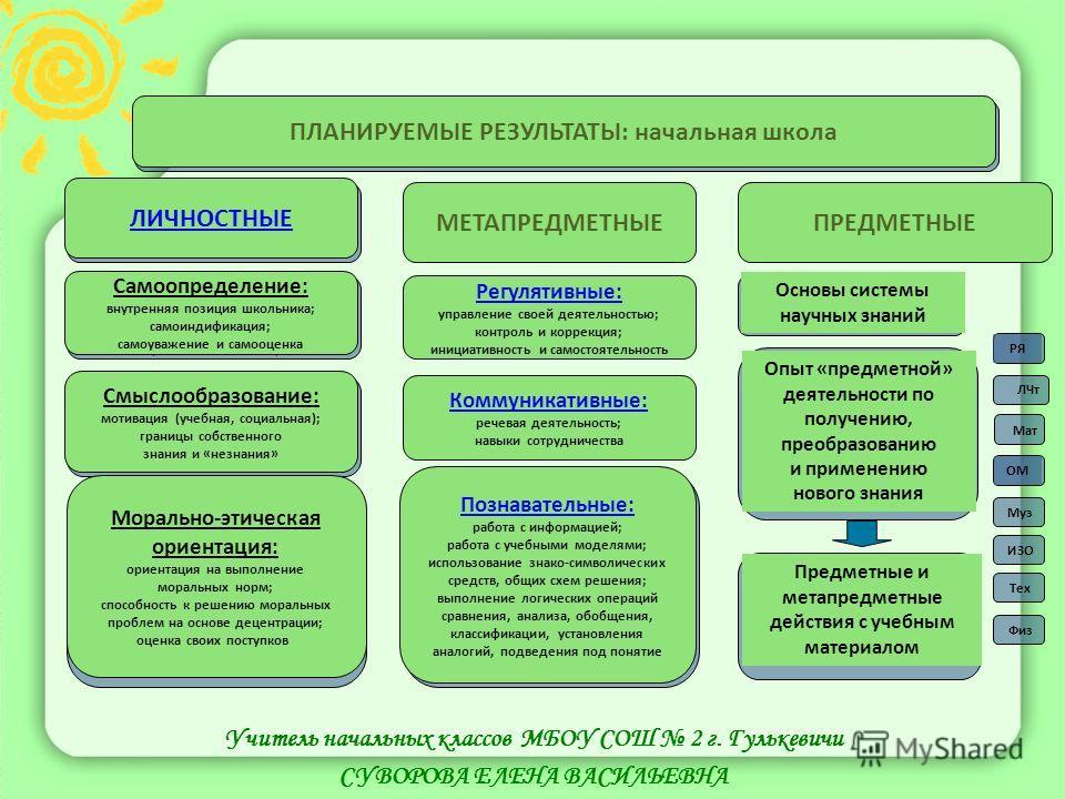 ПЛАНИРУЕМЫЕ РЕЗУЛЬТАТЫ: начальная школа ЛИЧНОСТНЫЕМЕТАПРЕДМЕТНЫЕПРЕДМЕТНЫЕ Самоопределение: внутренняя позиция школьника; самоиндификация; самоуважение и самооценка Смыслообразование: мотивация (учебная, социальная); границы собственного знания и «не
