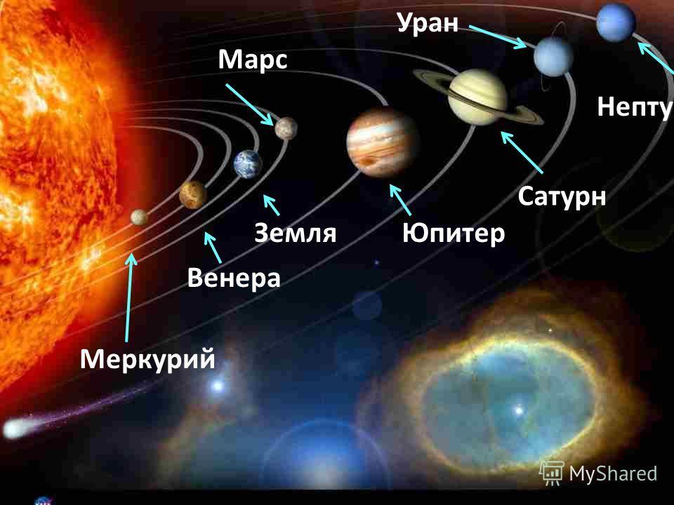 Венера Меркурий Земля Марс Юпитер Сатурн Уран Нептун