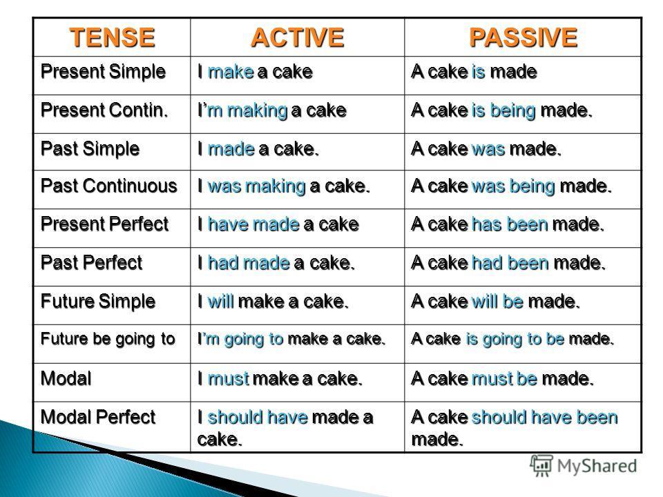 TENSEACTIVEPASSIVE Present Simple I make a cake A cake is made Present Contin. Im making a cake A cake is being made. Past Simple I made a cake. A cake was made. Past Continuous I was making a cake. A cake was being made. Present Perfect I have made