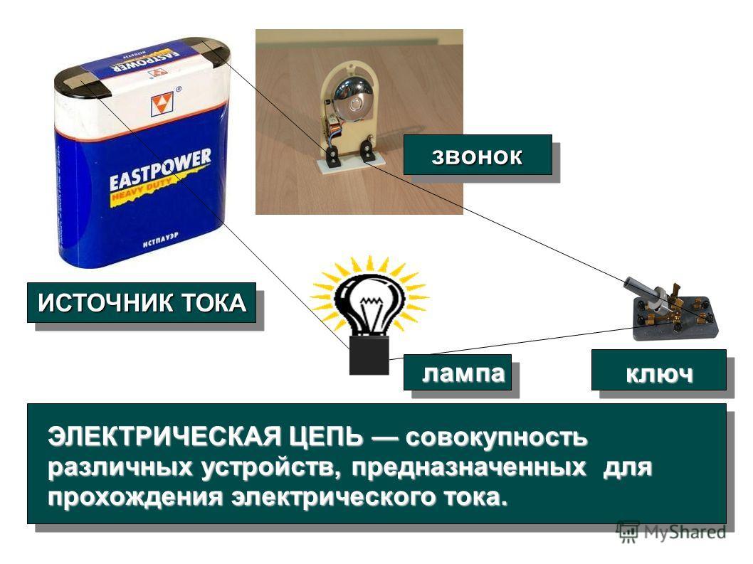 ЭЛЕКТРИЧЕСКАЯ ЦЕПЬ совокупность различных устройств, предназначенных для прохождения электрического тока. ИСТОЧНИК ТОКА звонокзвонок ключ лампа