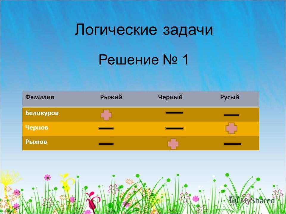 ФамилияРыжийЧерныйРусый Белокуров Чернов Рыжов Решение 1