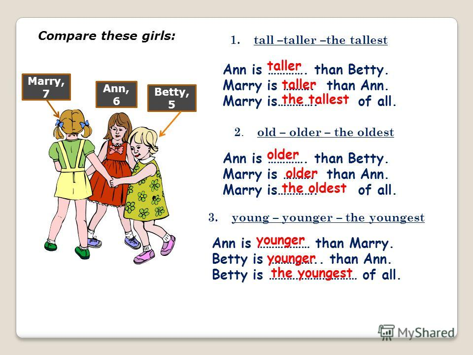 Compare these girls: Betty, 5 Ann, 6 Marry, 7 Ann is …………. than Betty. Marry is ………. than Ann. Marry is…………. of all. 1. tall –taller –the tallest taller the tallest 2. old – older – the oldest Ann is …………. than Betty. Marry is ………. than Ann. Marry is