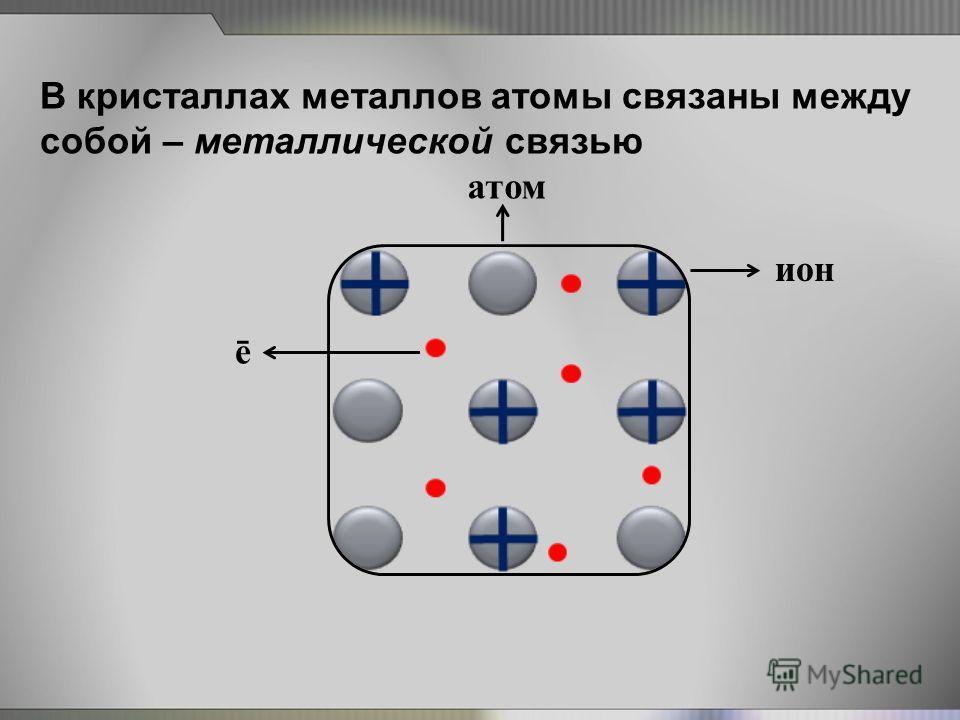 В кристаллах металлов атомы связаны между собой – металлической связью ē ион атом