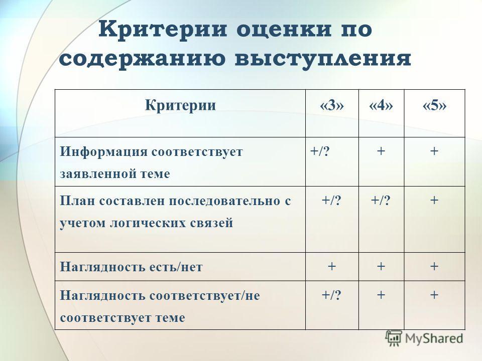 Критерии оценки по содержанию выступления Критерии«3»«4»«5» Информация соответствует заявленной теме +/?++ План составлен последовательно с учетом логических связей +/? + Наглядность есть/нет+++ Наглядность соответствует/не соответствует теме +/?++