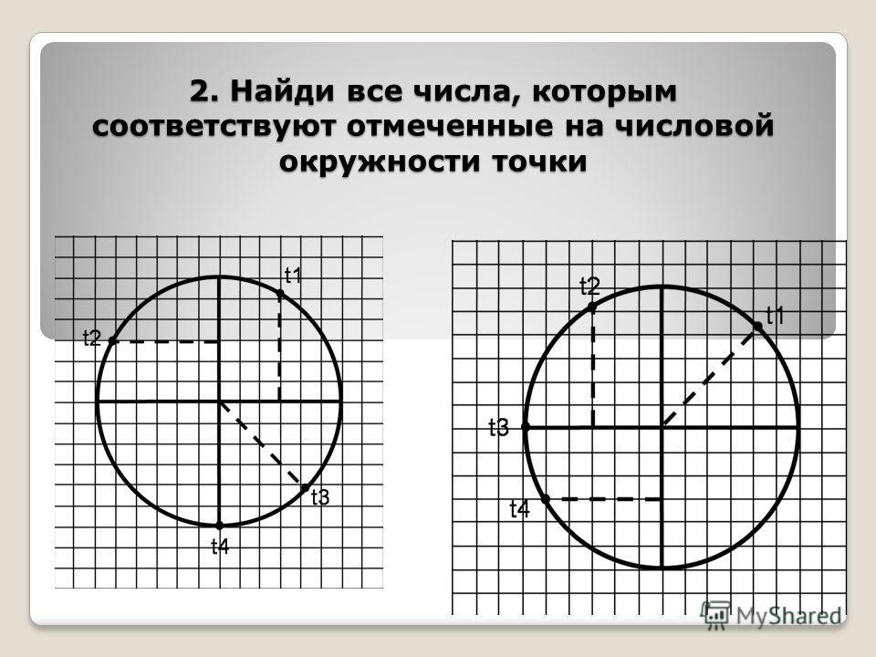 2. Найди все числа, которым соответствуют отмеченные на числовой окружности точки