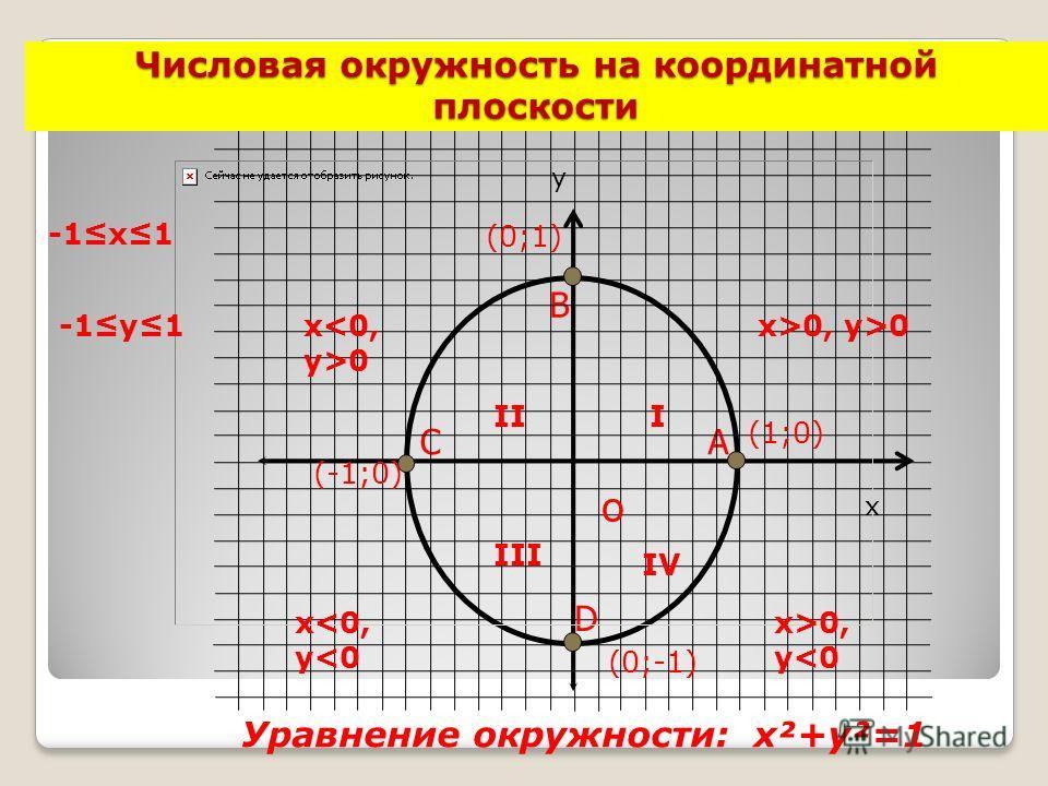 АС В D Числовая окружность на координатной плоскости у о х х>0, y>0x 0 x