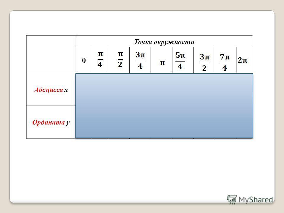 Точка окружности 0 Абсцисса х 10- 101 Ордината у 010- 10
