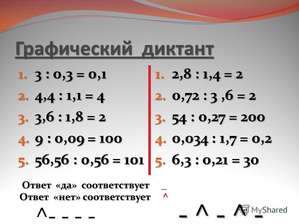 Графический диктант 1. 3 : 0,3 = 0,1 2. 4,4 : 1,1 = 4 3. 3,6 : 1,8 = 2 4. 9 : 0,09 = 100 5. 56,56 : 0,56 = 101 1. 2,8 : 1,4 = 2 2. 0,72 : 3,6 = 2 3. 54 : 0,27 = 200 4. 0,034 : 1,7 = 0,2 5. 6,3 : 0,21 = 30 Ответ «да» соответствует _ Ответ «да» соответ
