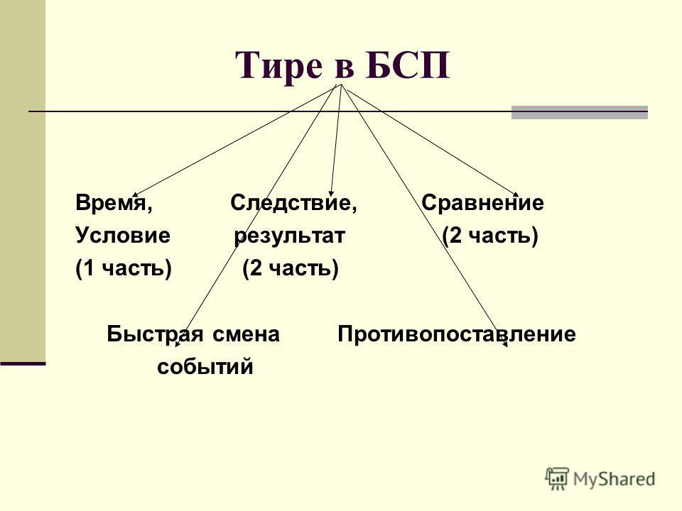 Тире в БСП Время, Следствие, Сравнение Условие результат (2 часть) (1 часть) (2 часть) Быстрая смена Противопоставление событий