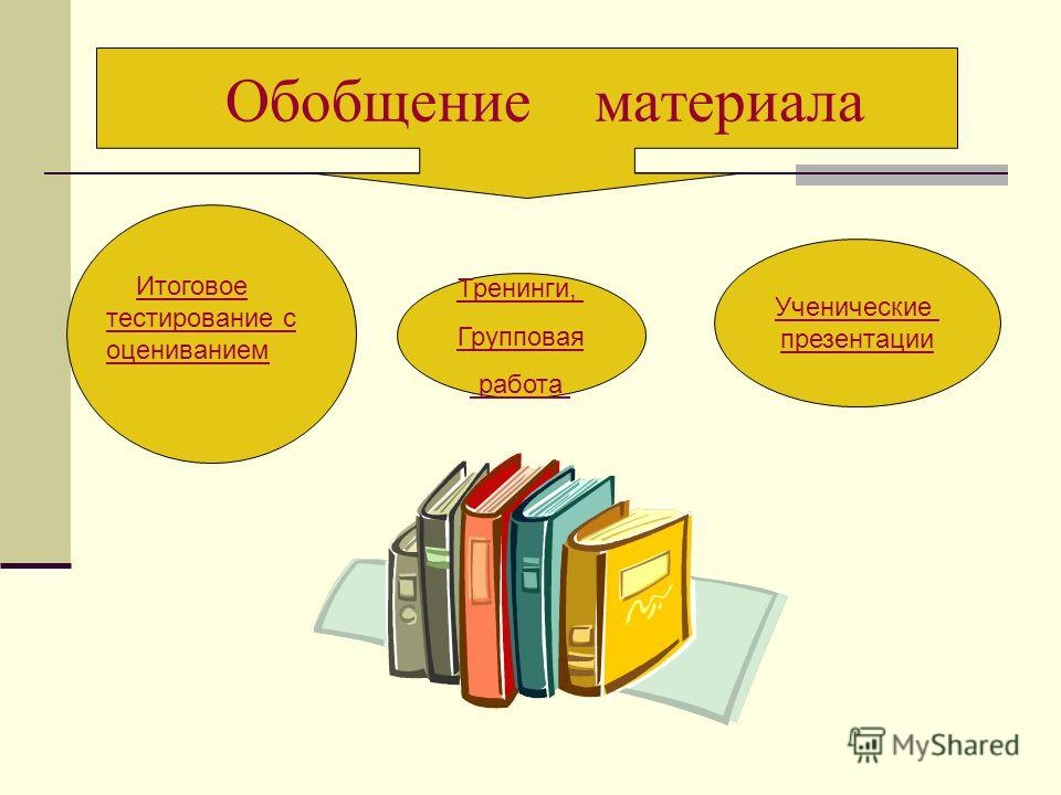 Ученические презентации Тренинги, Групповая работа Обобщение материала Итоговое тестирование с оцениванием