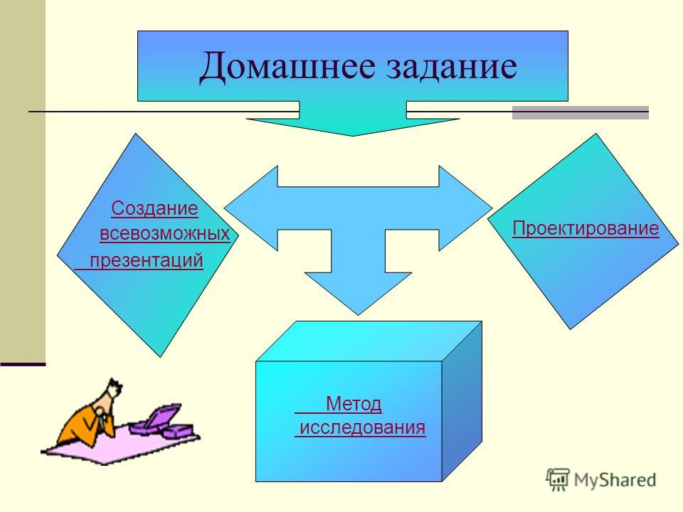 Домашнее задание Создание всевозможных Создание всевозможных презентаций Метод исследования Проектирование