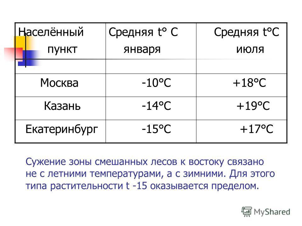 Сужение зоны смешанных лесов к востоку связано не с летними температурами, а с зимними. Для этого типа растительности t -15 оказывается пределом. Населённый пункт Средняя t° С января Средняя t°С июля Москва -10°С +18°С Казань -14°С +19°С Екатеринбург