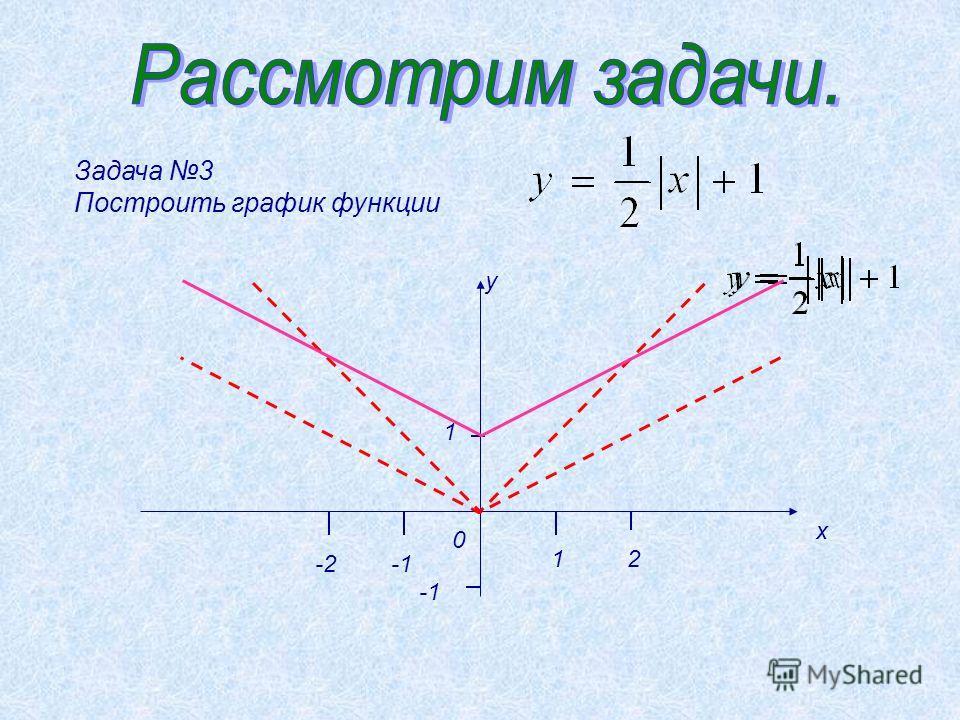 Задача 3 Построить график функции у х 1 12 0 -2-2