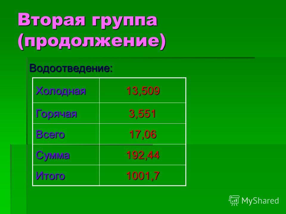 Вторая группа (продолжение) Водоотведение: Холодная13,509 Горячая3,551 Всего17,06 Сумма192,44 Итого1001,7