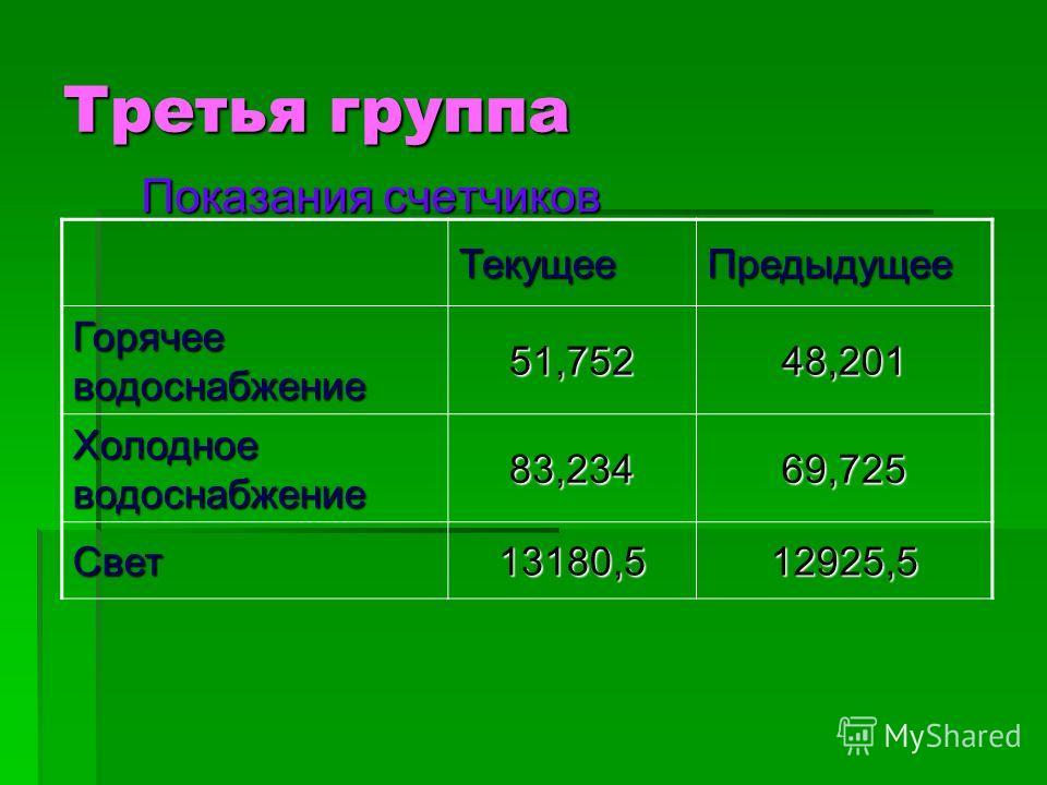 Третья группа Показания счетчиков ТекущееПредыдущее Горячее водоснабжение 51,75248,201 Холодное водоснабжение 83,23469,725 Свет13180,512925,5