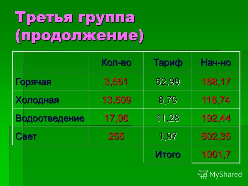 Третья группа (продолжение) Кол-воТарифНач-но Горячая3,55152,99188,17 Холодная13,5098,79118,74 Водоотведение17,0611,28192,44 Свет2551,97502,35 Итого1001,7