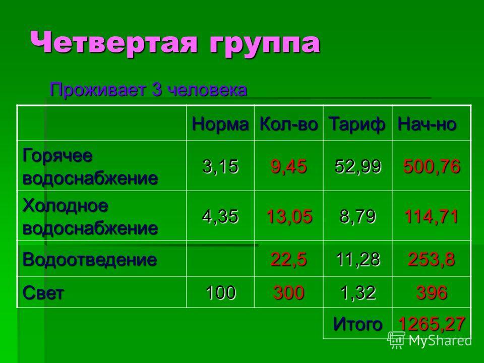 Четвертая группа Проживает 3 человека НормаКол-воТарифНач-но Горячее водоснабжение 3,159,4552,99500,76 Холодное водоснабжение 4,3513,058,79114,71 Водоотведение22,511,28253,8 Свет1003001,32396 Итого1265,27