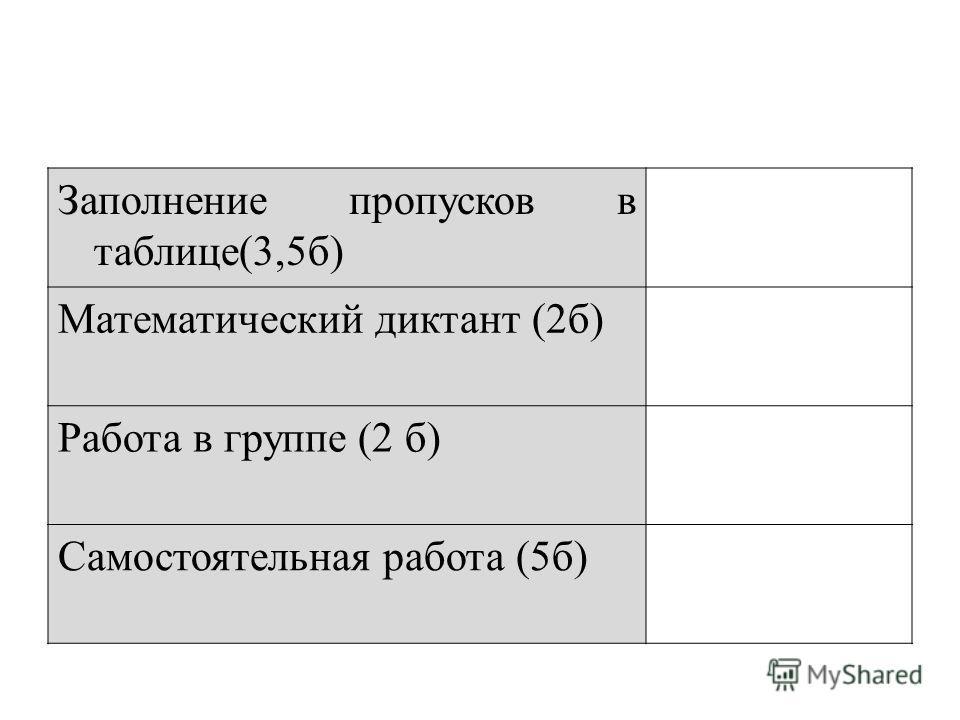 Заполнение пропусков в таблице(3,5б) Математический диктант (2б) Работа в группе (2 б) Самостоятельная работа (5б)