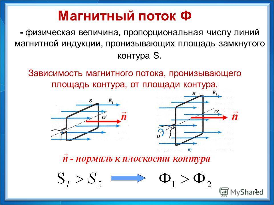 Магнитный поток Ф - физическая величина, пропорциональная числу линий магнитной индукции, пронизывающих площадь замкнутого контура S. 3 Зависимость магнитного потока, пронизывающего площадь контура, от площади контура.