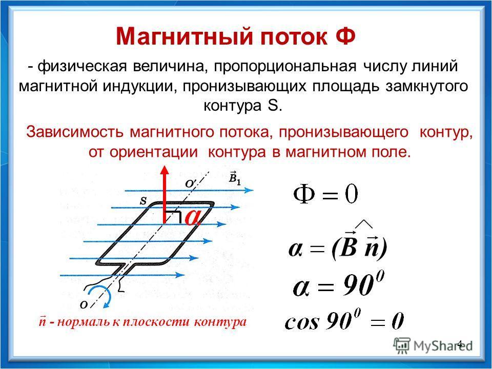 Магнитный поток Ф - физическая величина, пропорциональная числу линий магнитной индукции, пронизывающих площадь замкнутого контура S. 4 Зависимость магнитного потока, пронизывающего контур, от ориентации контура в магнитном поле.