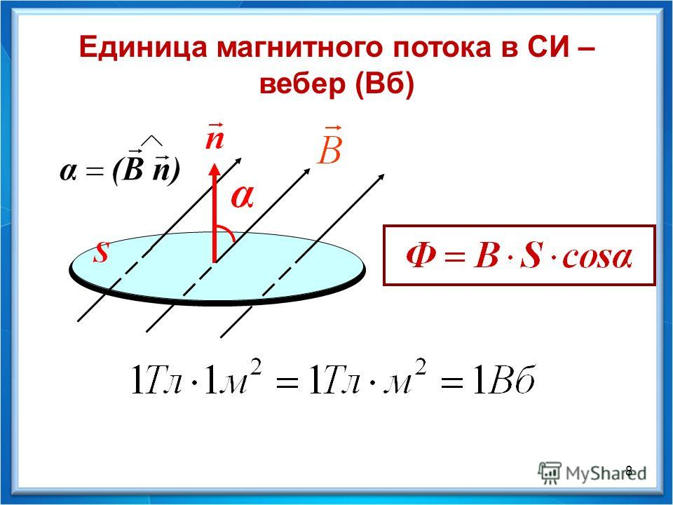Единица магнитного потока в СИ – вебер (Вб) 8