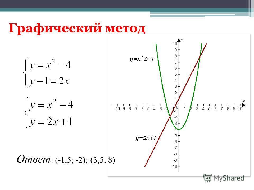 Графический метод y=x^2-4 y=2x+1 Ответ : (-1,5; -2); (3,5; 8)