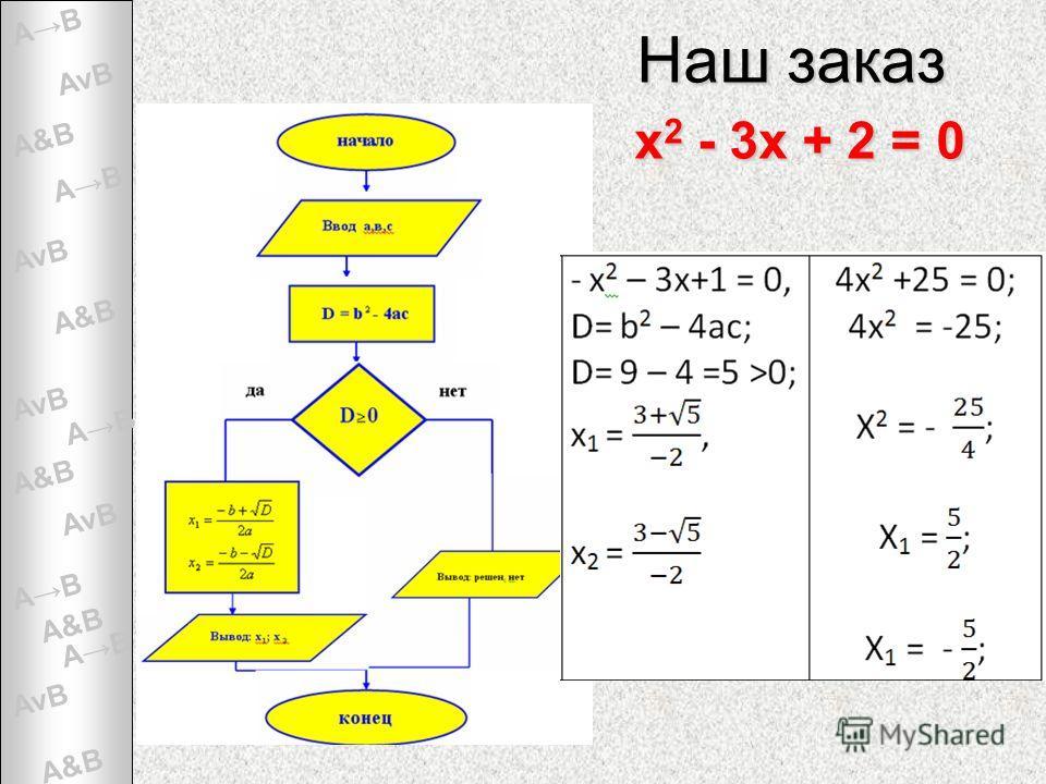 A&B AvBAvB AvBAvB AvBAvB AvBAvB AvBAvB AB А можно ли использовать компьютер для быстрого и правильного решения квадратного уравнения и как это сделать? Наш заказ х 2 - 3х + 2 = 0 ПОМОЩЬ - ЭЛЕКТРОННЫЕ ТАБЛИЦЫ, программирование